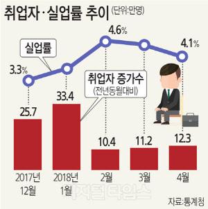 제조업마저… 성장엔진 세운 '고용쇼크'
